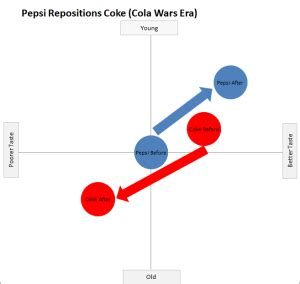 Assignment Sample Coca-Cola Global Marketing Strategy