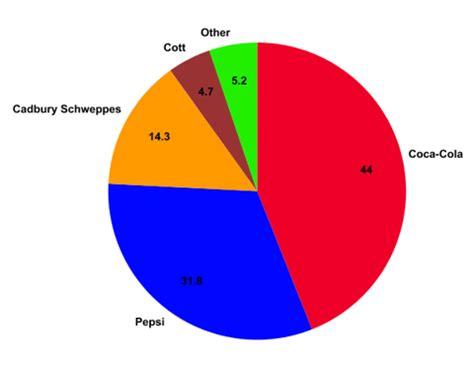 Coca Cola Marketing Mix 4Ps Strategy MBA Skool-Study